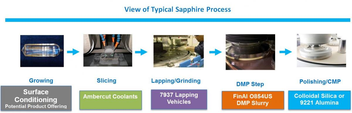 Sapphire Finishing Process | Saint-Gobain Surface Conditioning