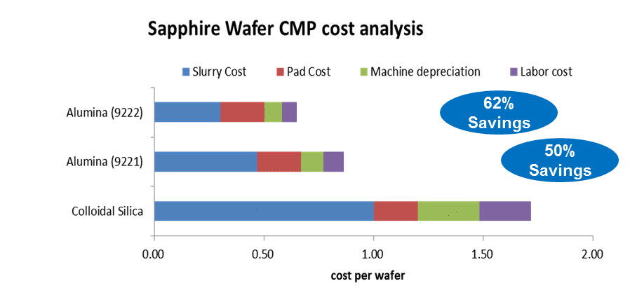 Sapphire Wafer CMP Cost Analysis | Saint-Gobain Surface Conditioning