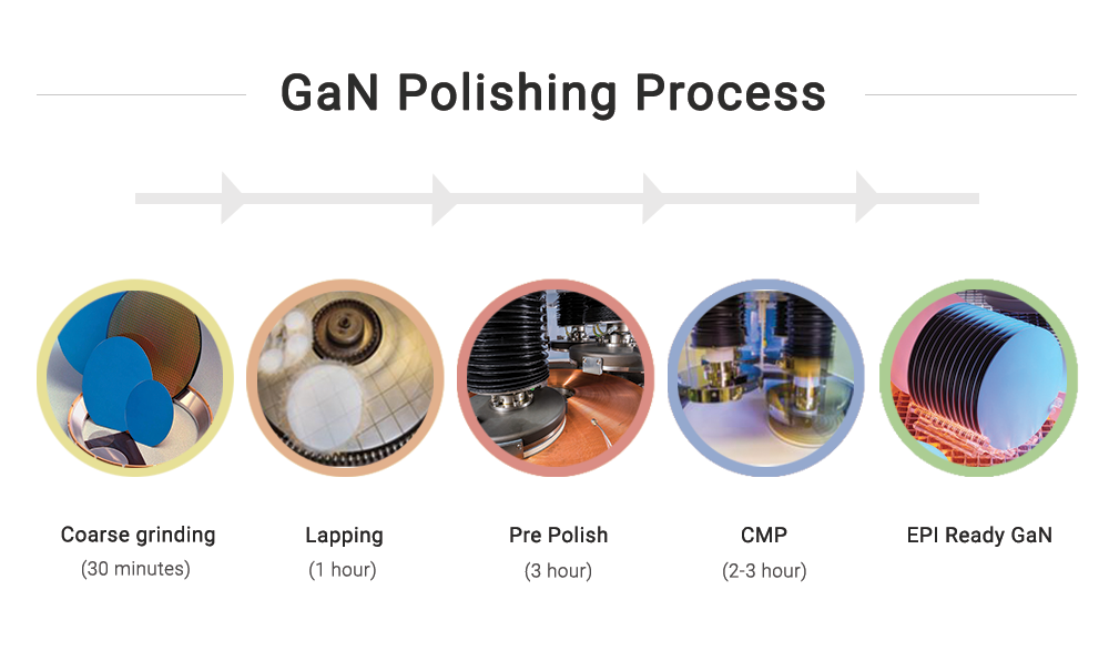 GaN Polishing Process | Saint-Gobain Surface Conditioning